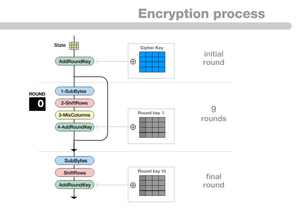 AES_Encryption_Process